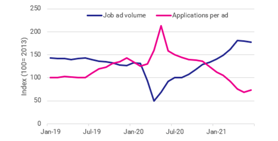 Line graph comparing the number of job ads on SEEK to applications. The graph demonstrates a steady 50% higher volume of job ads to applicants before a dramatic shift in May 2020 where there were 4 times as many applicants to job ads. There has been another shift demonstrating that there are now twice as many job ads to applicants