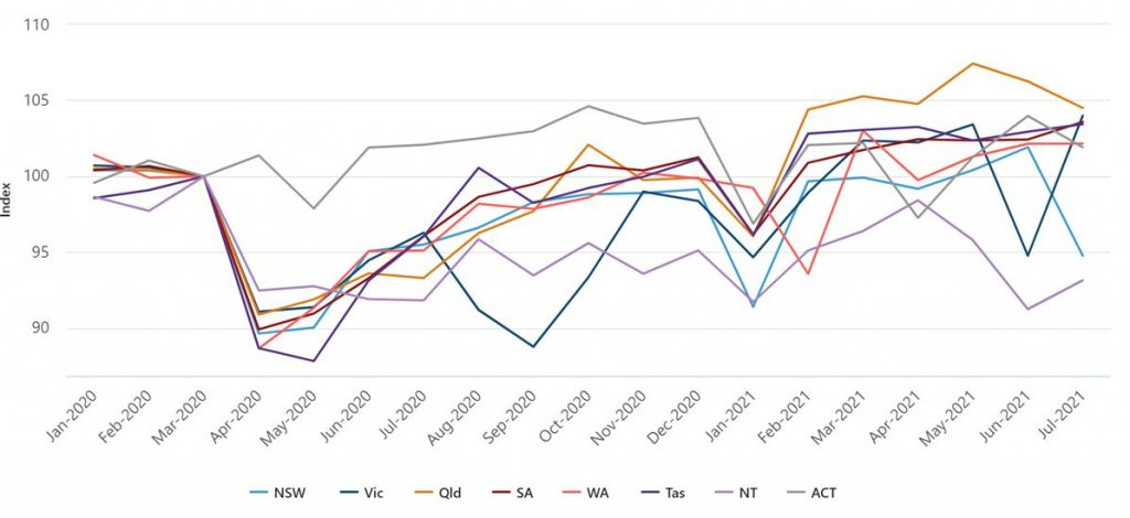 Line Graph: Monthly hours worked index, states and territories, seasonally adjusted